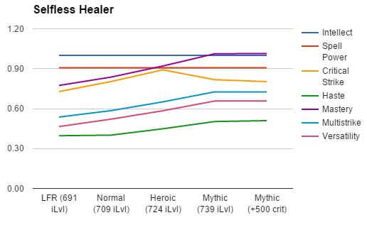 Selfless Healer weights 6.2.3